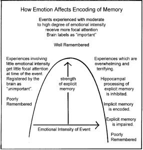 The effect of emotion on memory